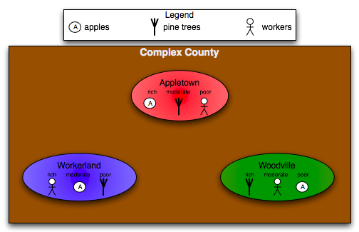 Complex County villiage attributes
