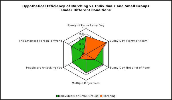 Hypothetical Efficiency of Marching vs Individuals and Small Groups Under Different  Conditions