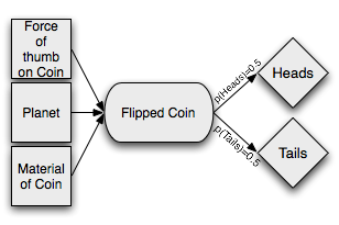 probabilistic coin flip with inputs.png