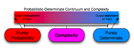 determinant probabilistic spectrum and complexity.png